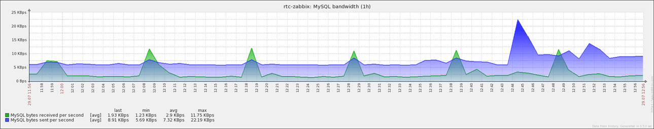 mysql-bandwidth